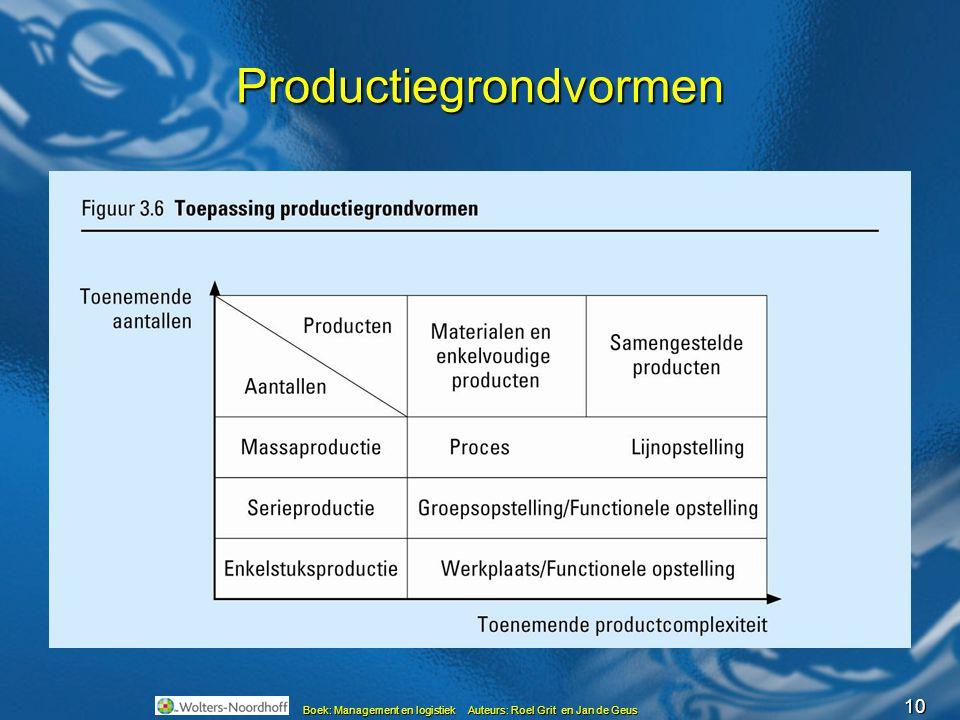 Productiegrondvormen