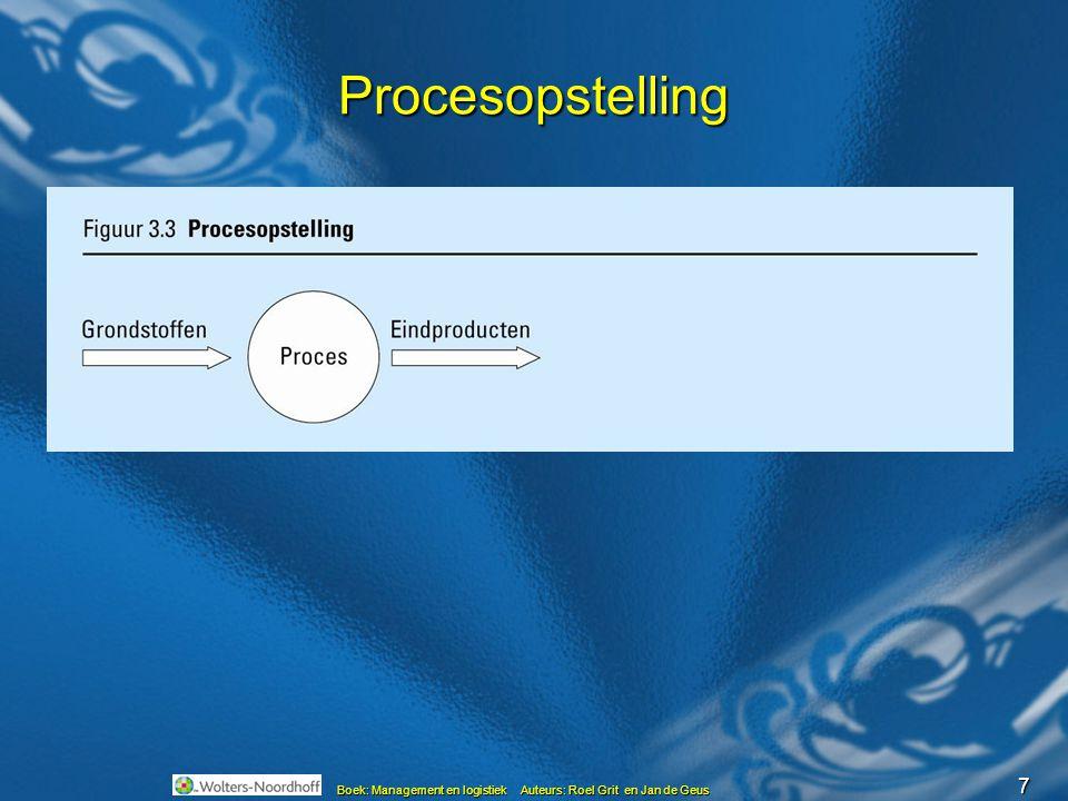 Procesopstelling