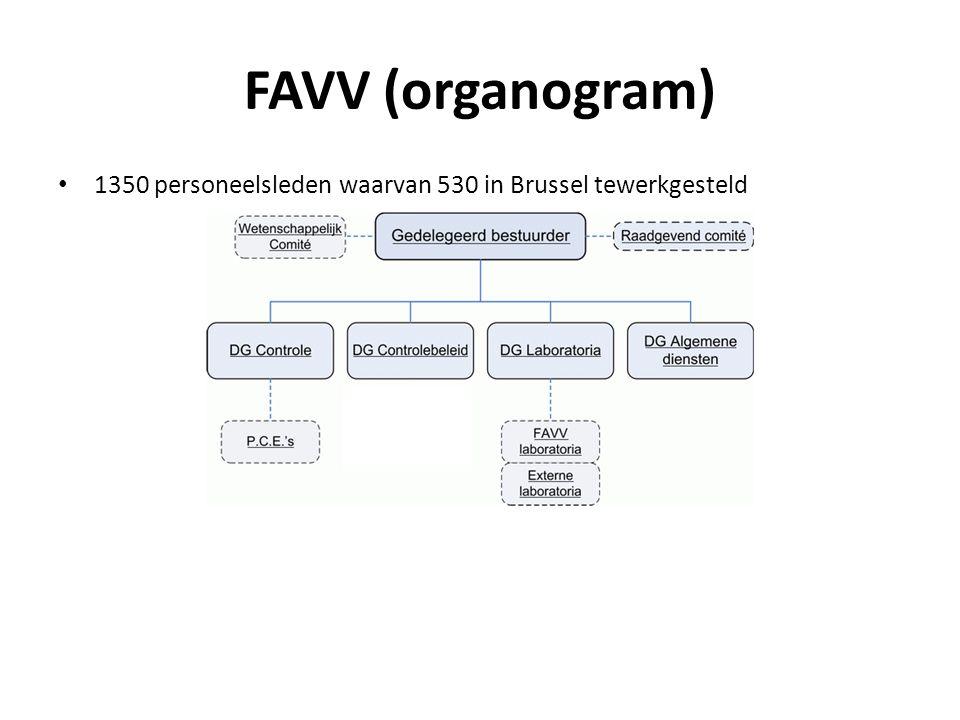 FAVV (organogram) 1350 personeelsleden waarvan 530 in Brussel tewerkgesteld