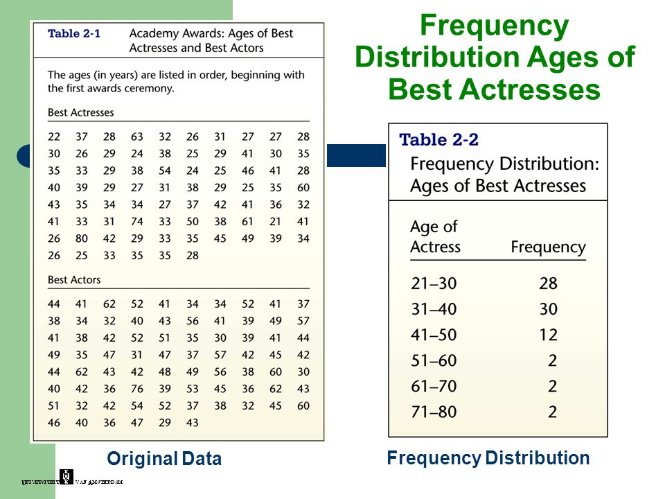 Frequency Distribution Ages of Best Actresses Frequency Distribution