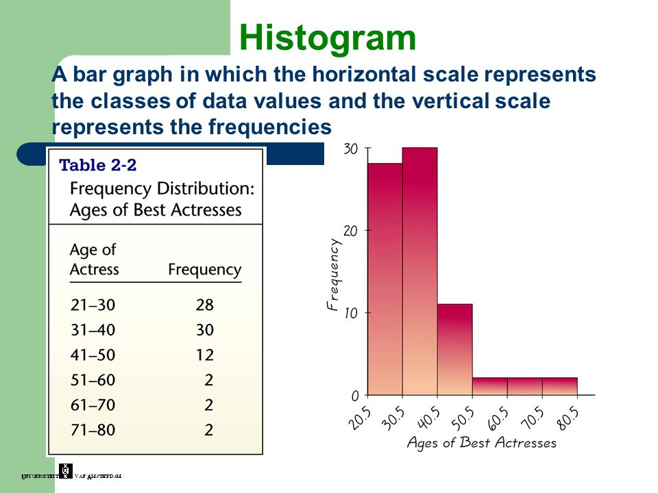 Histogram A bar graph in which the horizontal scale represents the classes of data values and the vertical scale represents the frequencies.