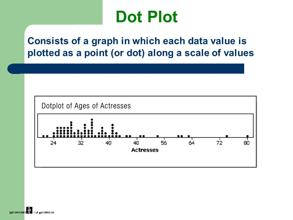 Dot Plot Consists of a graph in which each data value is plotted as a point (or dot) along a scale of values.