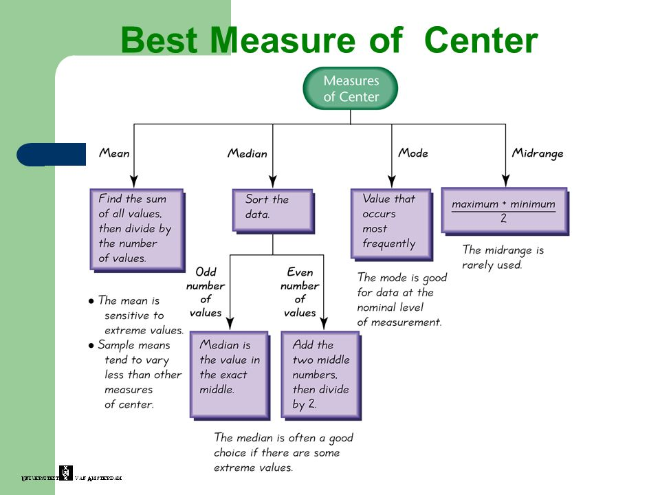 Best Measure of Center