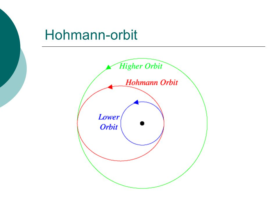 Hohmann-orbit