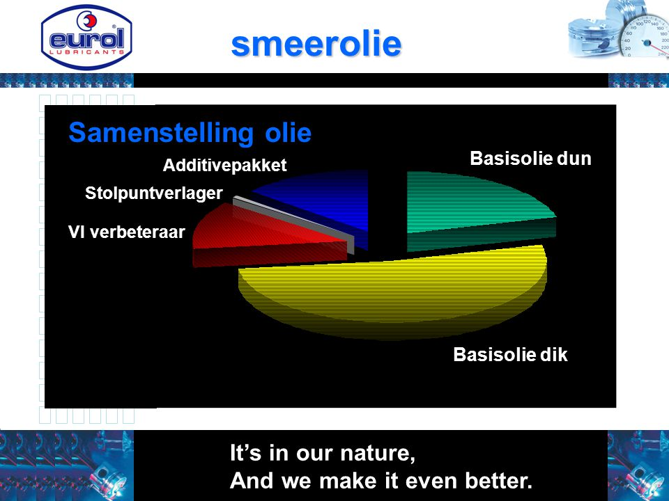 smeerolie Samenstelling olie It's in our nature,