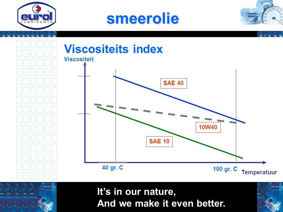 smeerolie Viscositeits index It's in our nature,