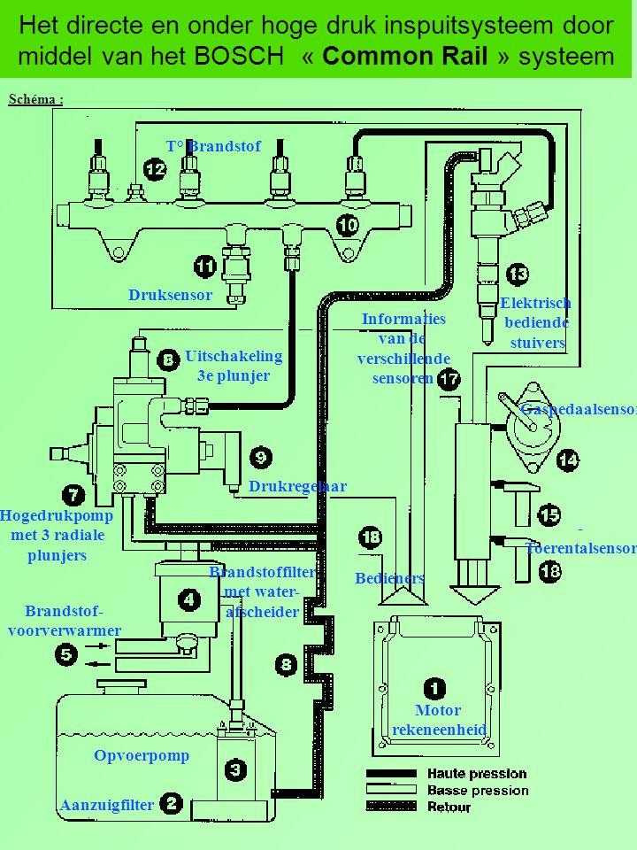 Het directe en onder hoge druk inspuitsysteem door