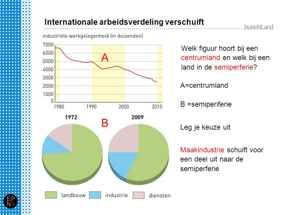 Internationale arbeidsverdeling verschuift