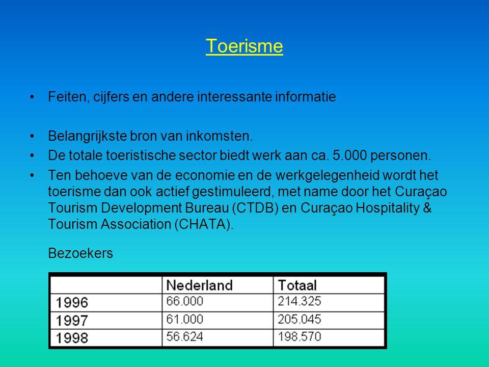 Bezoekers Toerisme Feiten, cijfers en andere interessante informatie