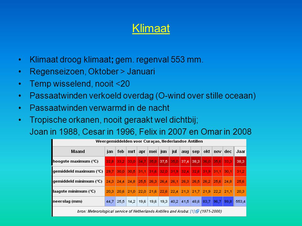 Klimaat Klimaat droog klimaat; gem. regenval 553 mm.