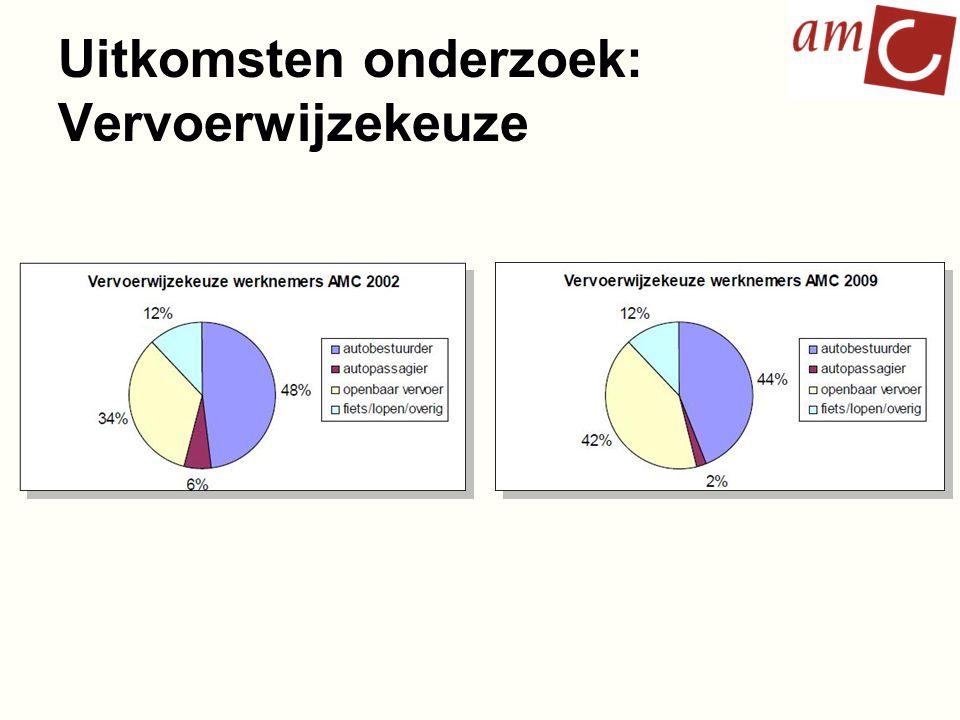 Uitkomsten onderzoek: Vervoerwijzekeuze