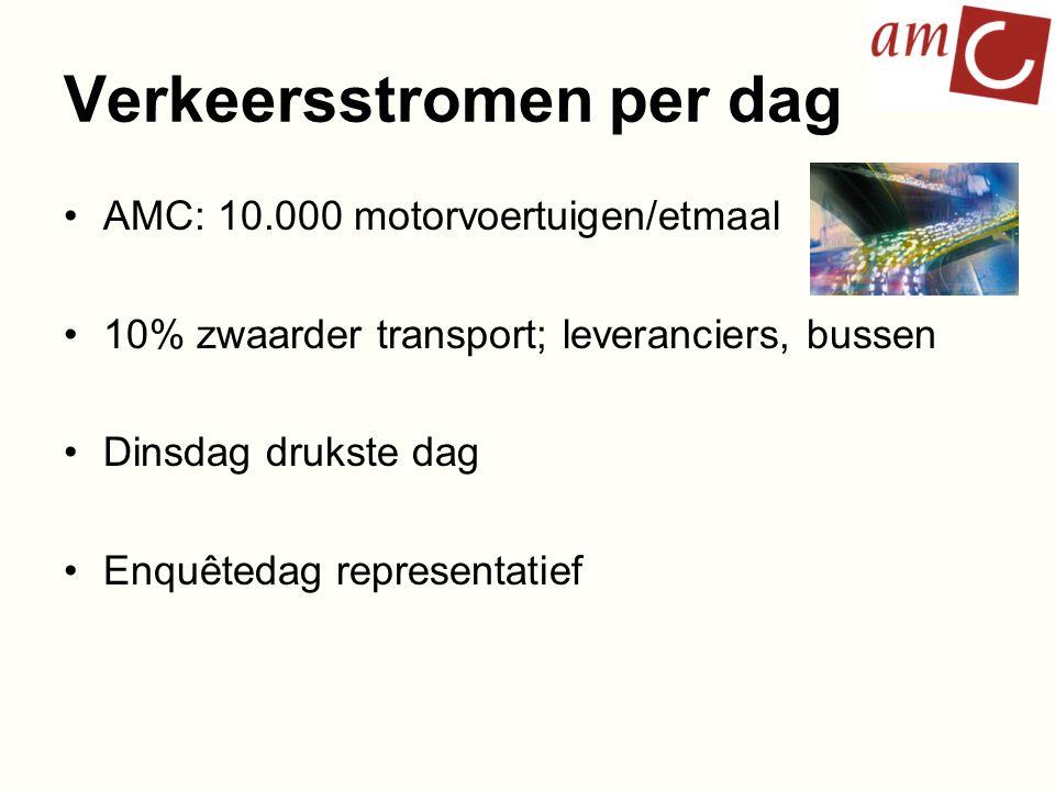 Verkeersstromen per dag
