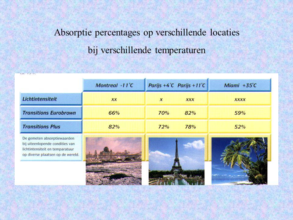 Absorptie percentages op verschillende locaties