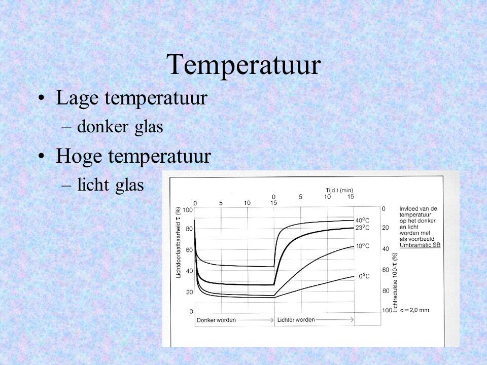 Temperatuur Lage temperatuur donker glas Hoge temperatuur licht glas