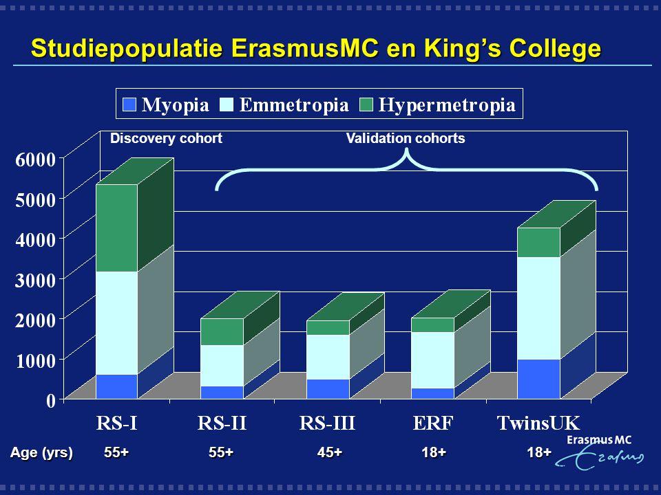 Studiepopulatie ErasmusMC en King's College
