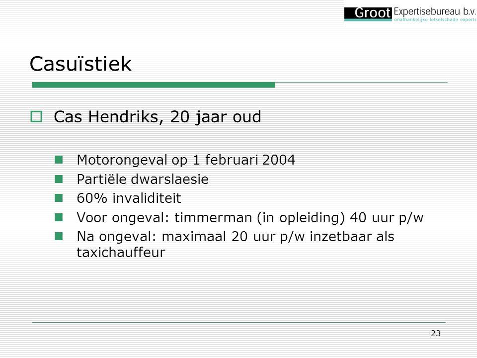 Casuïstiek Cas Hendriks, 20 jaar oud Motorongeval op 1 februari 2004