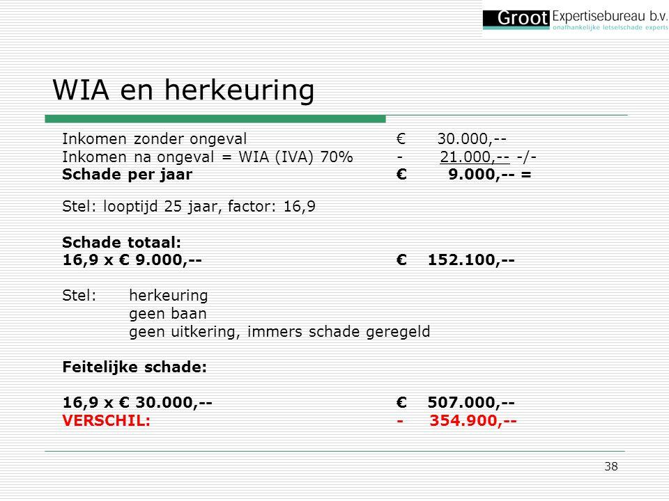 WIA en herkeuring Inkomen zonder ongeval € 30.000,--