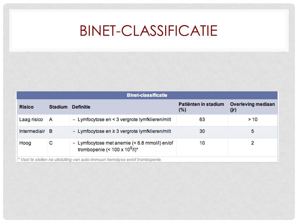 Binet-classificatie