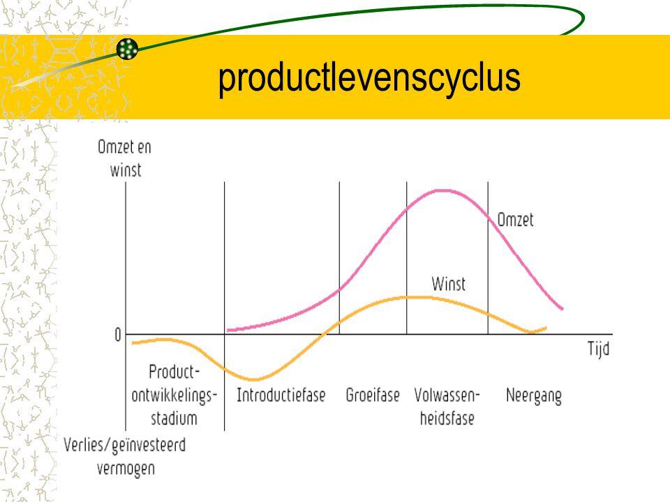productlevenscyclus Rage mode zie hoofstuk 14