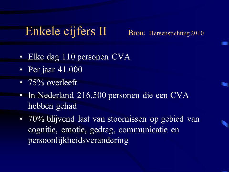 Enkele cijfers II Bron: Hersenstichting 2010