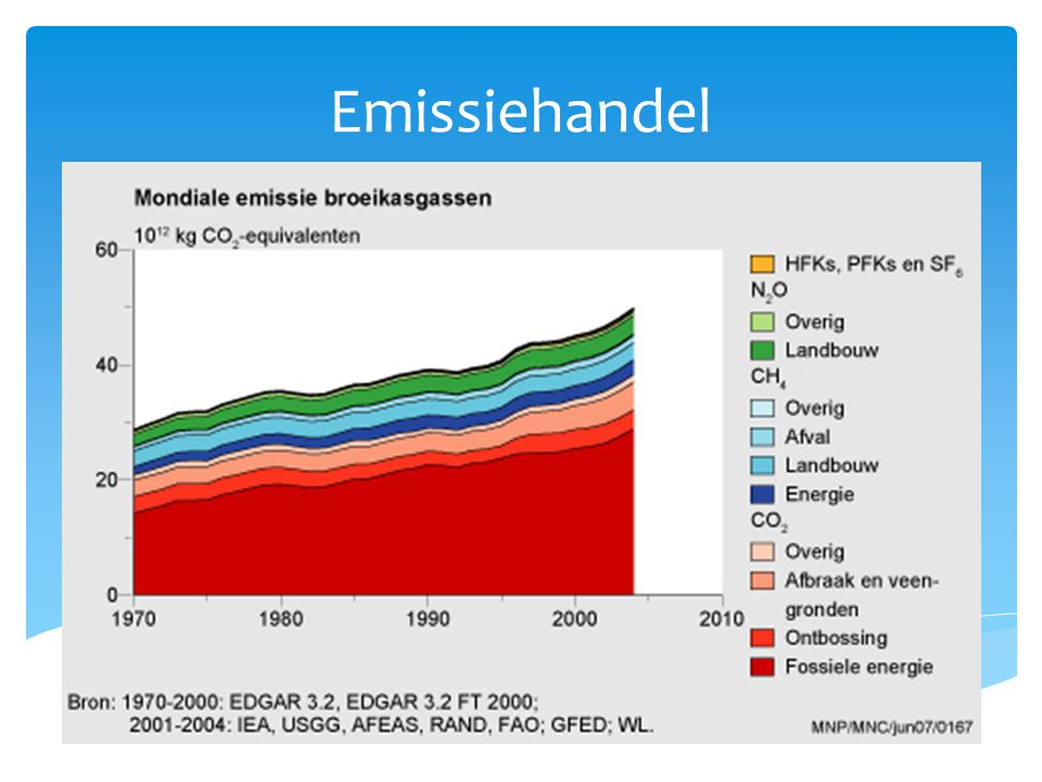 Emissiehandel