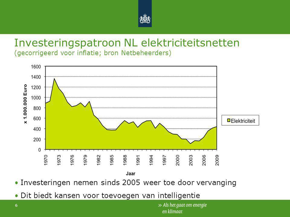 Investeringspatroon NL elektriciteitsnetten (gecorrigeerd voor inflatie; bron Netbeheerders)