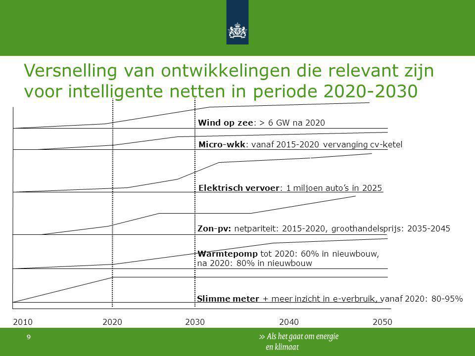 Versnelling van ontwikkelingen die relevant zijn voor intelligente netten in periode 2020-2030