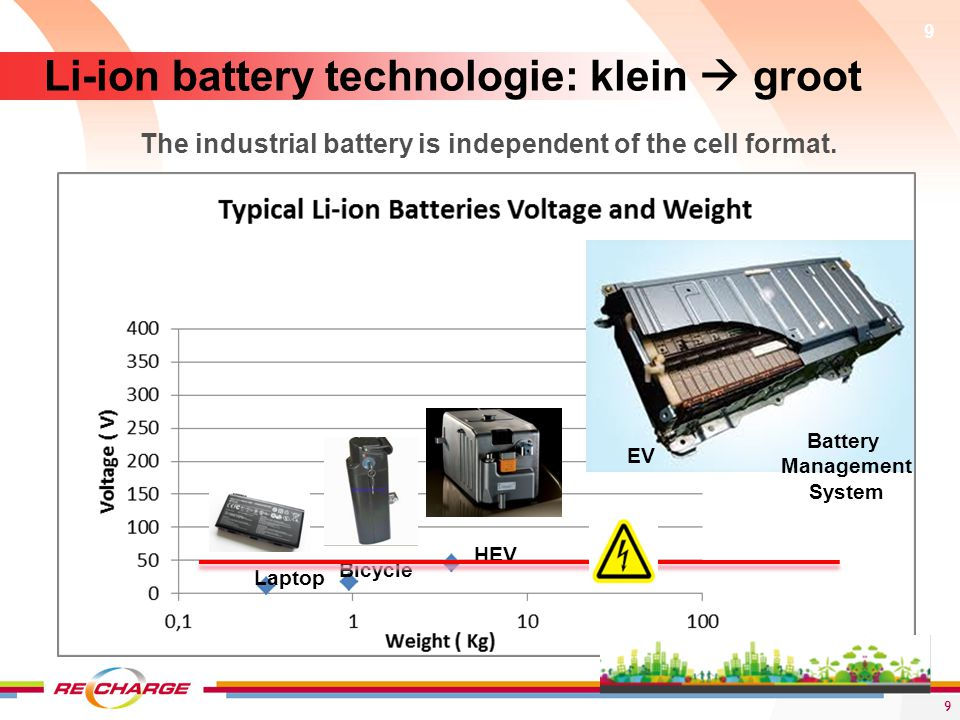 The industrial battery is independent of the cell format.
