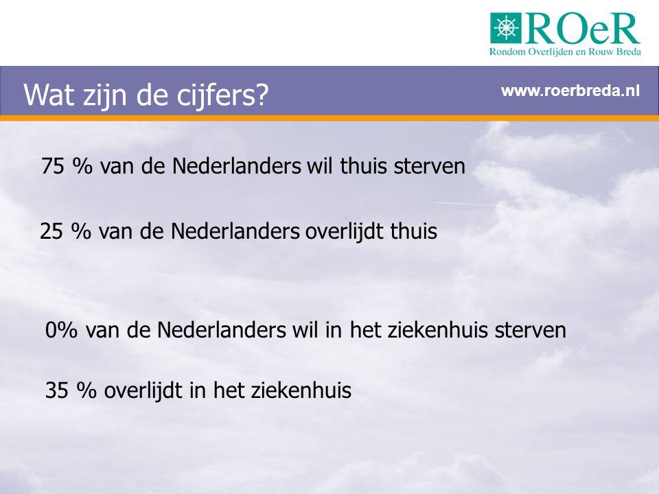 Wat zijn de cijfers 75 % van de Nederlanders wil thuis sterven