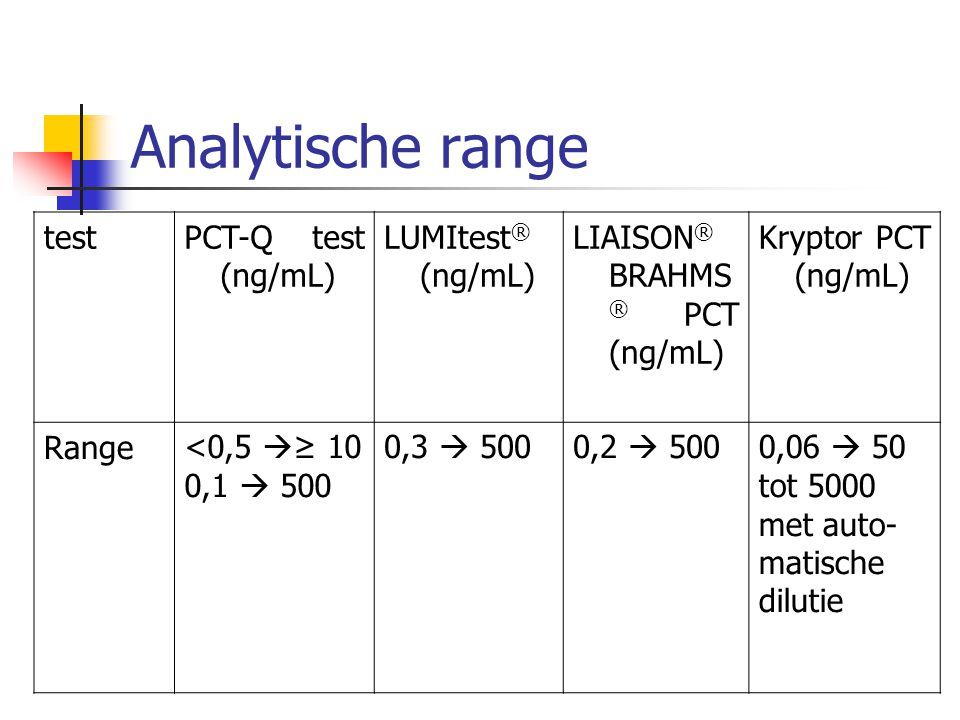 Analytische range test PCT-Q test (ng/mL) LUMItest® (ng/mL)