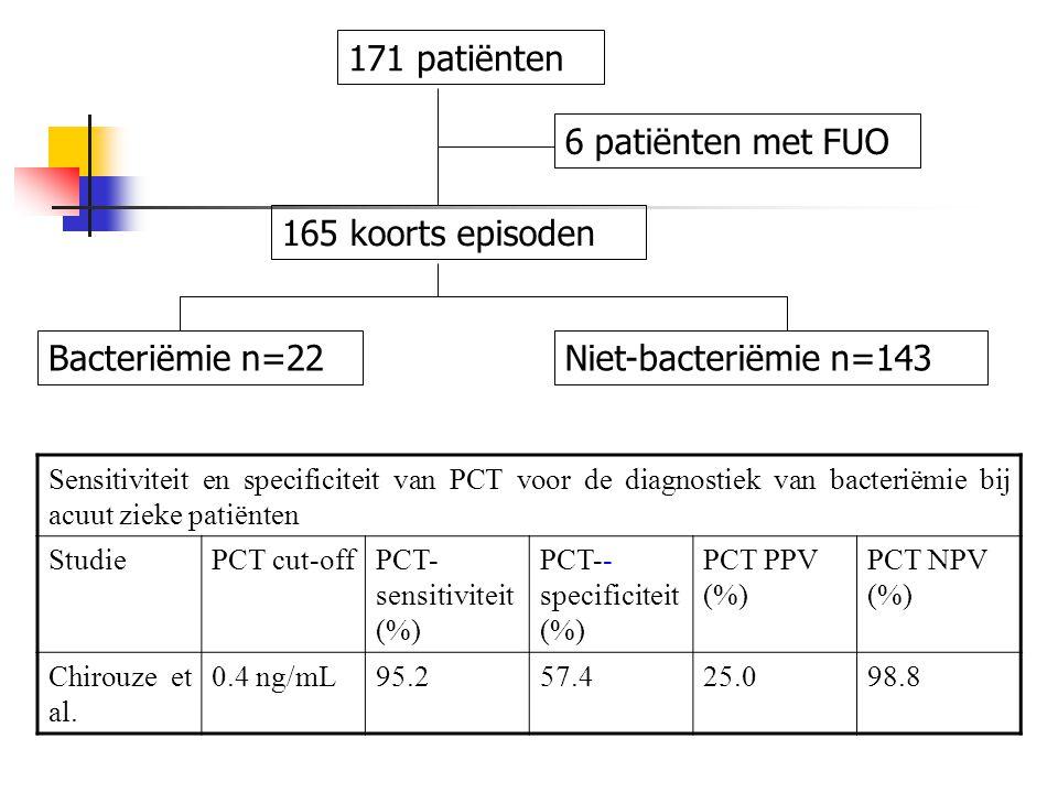 171 patiënten 6 patiënten met FUO 165 koorts episoden Bacteriëmie n=22