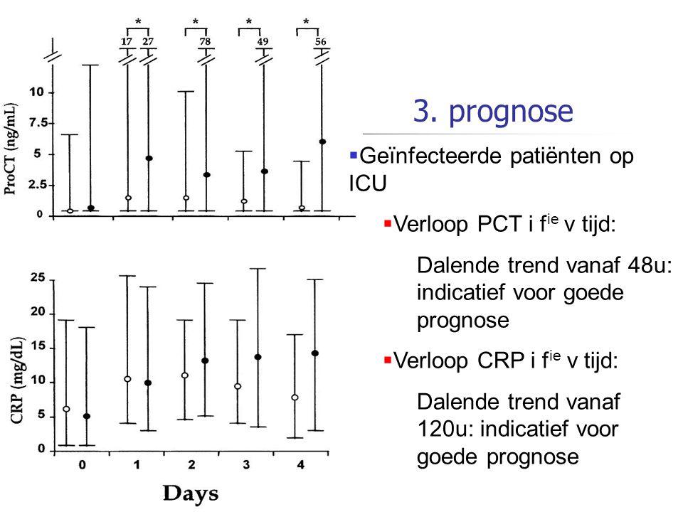 3. prognose Geïnfecteerde patiënten op ICU Verloop PCT i fie v tijd:
