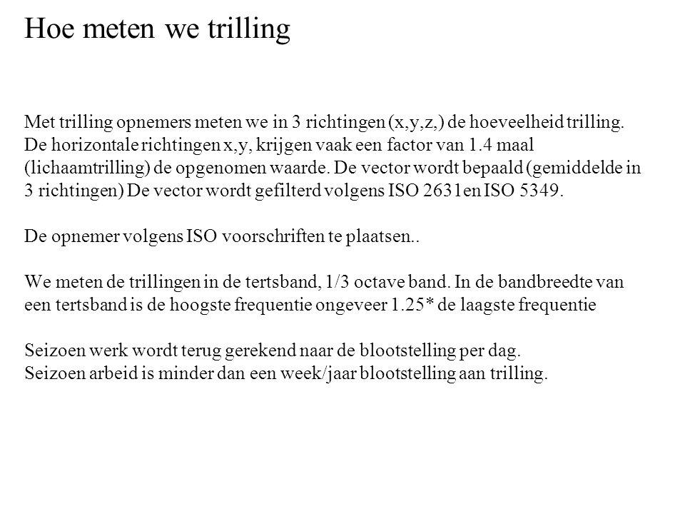 Hoe meten we trilling Met trilling opnemers meten we in 3 richtingen (x,y,z,) de hoeveelheid trilling.