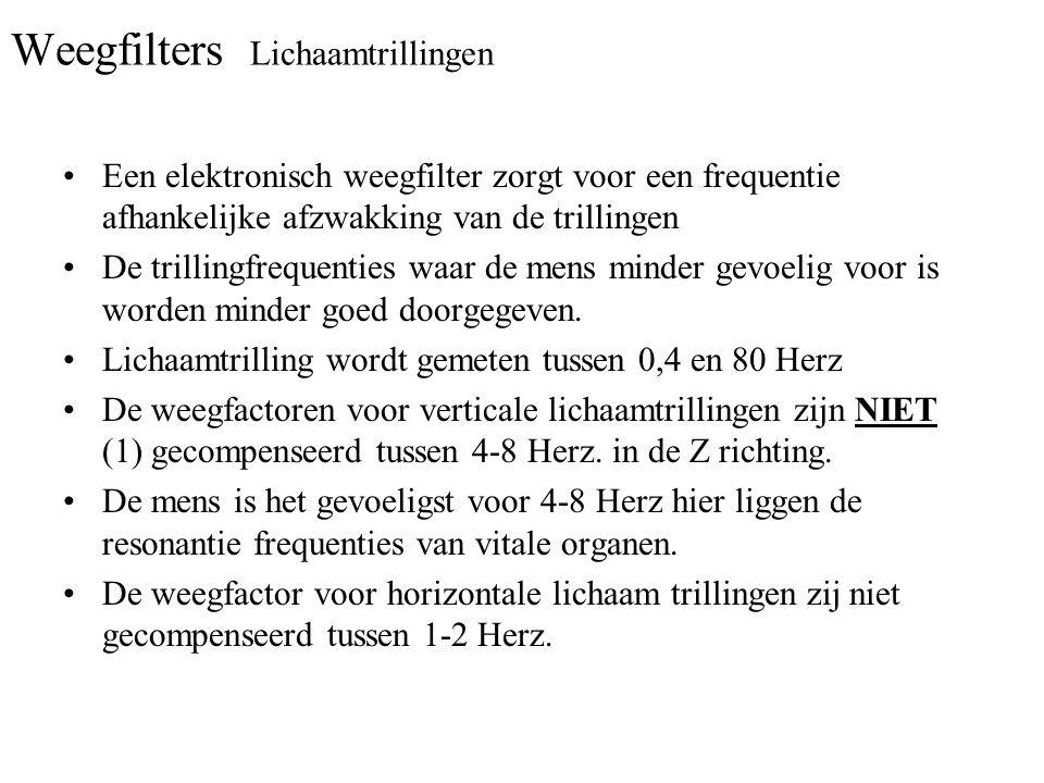 Weegfilters Lichaamtrillingen