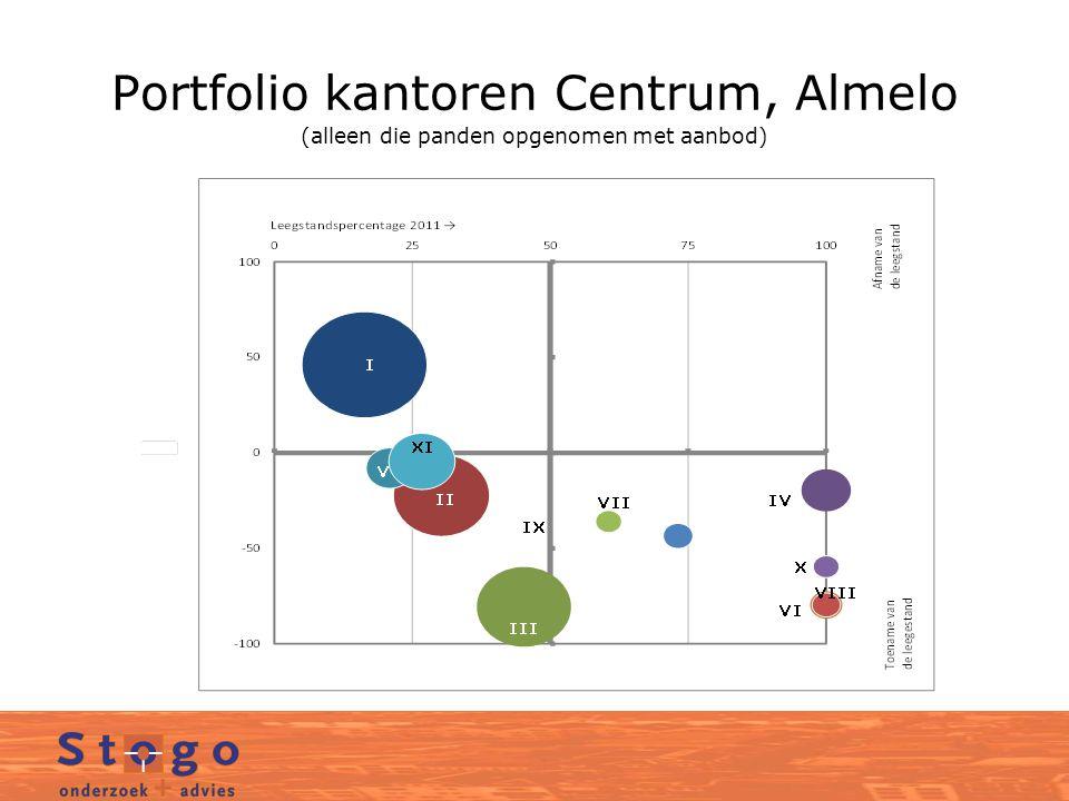 Portfolio kantoren Centrum, Almelo (alleen die panden opgenomen met aanbod)