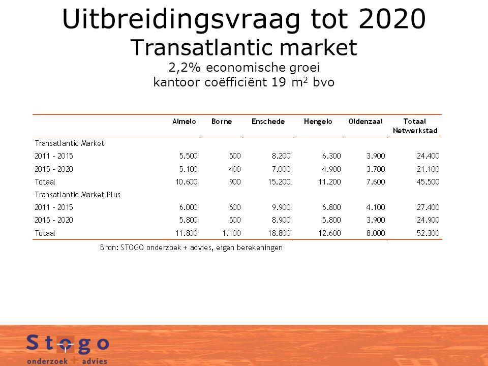 Uitbreidingsvraag tot 2020 Transatlantic market 2,2% economische groei kantoor coëfficiënt 19 m2 bvo