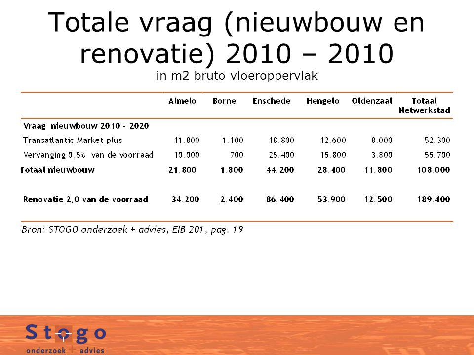 Totale vraag (nieuwbouw en renovatie) 2010 – 2010 in m2 bruto vloeroppervlak