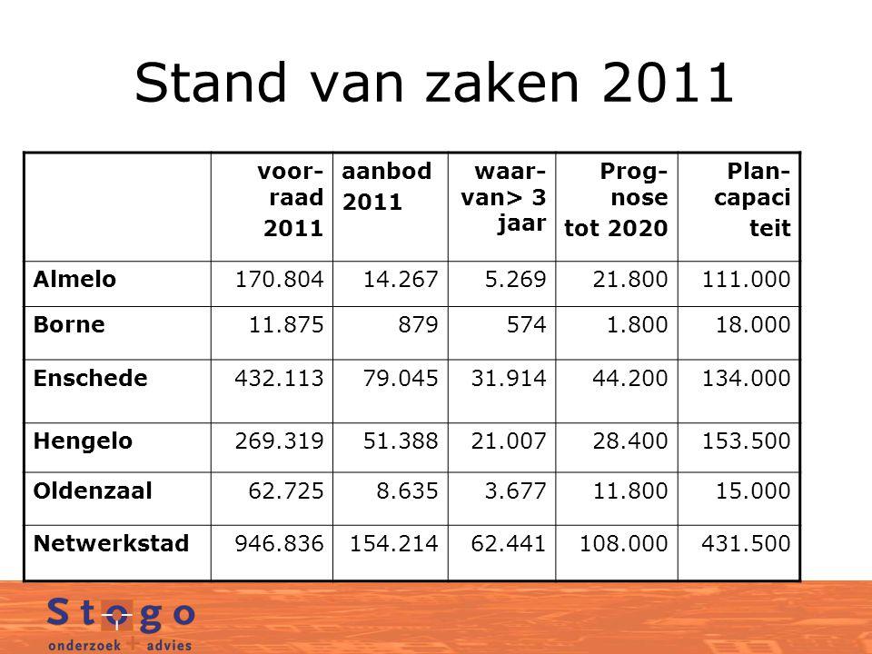 Stand van zaken 2011 voor-raad 2011 aanbod waar-van> 3 jaar