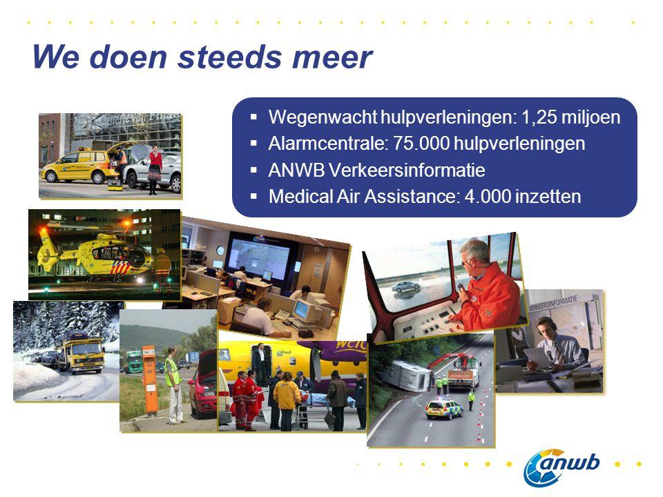 We doen steeds meer Wegenwacht hulpverleningen: 1,25 miljoen