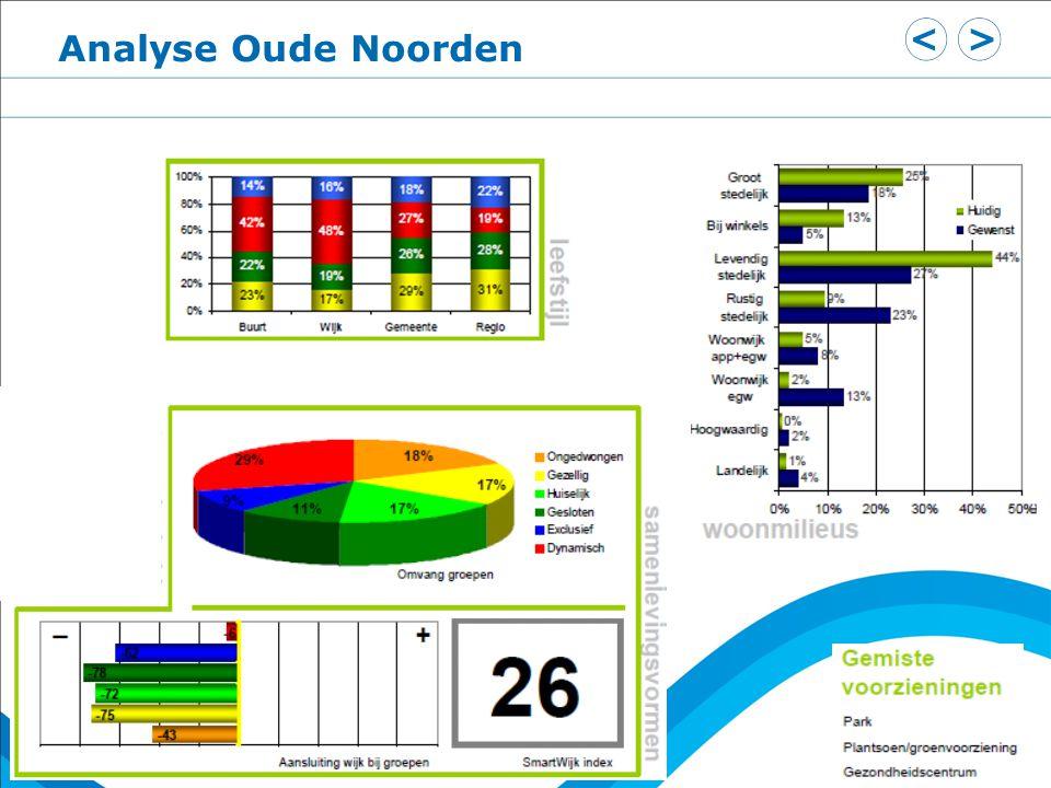 Analyse Oude Noorden