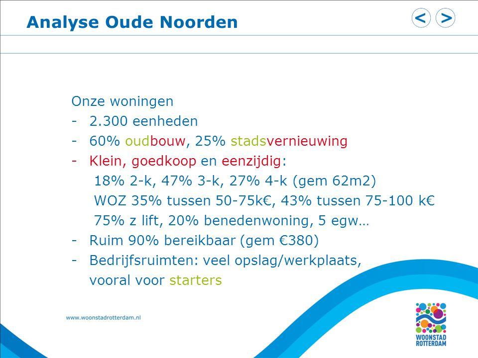 Analyse Oude Noorden Onze woningen 2.300 eenheden