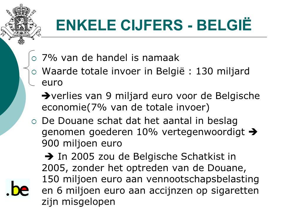 ENKELE CIJFERS - BELGIË