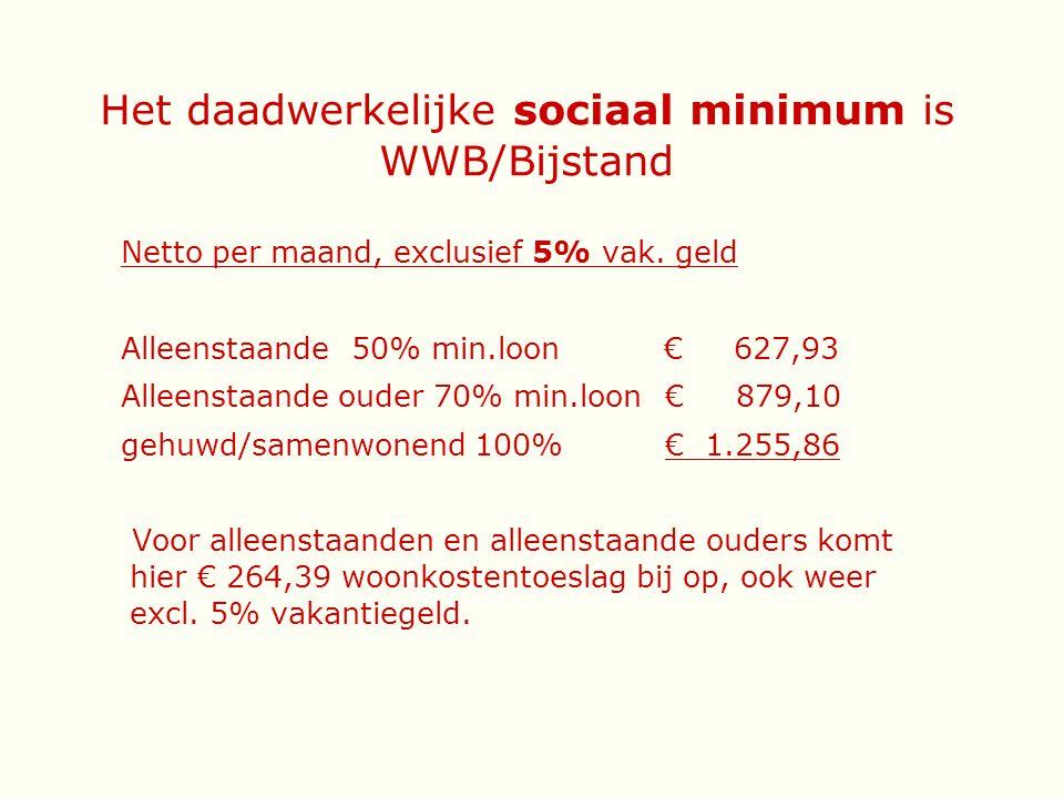 Het daadwerkelijke sociaal minimum is WWB/Bijstand