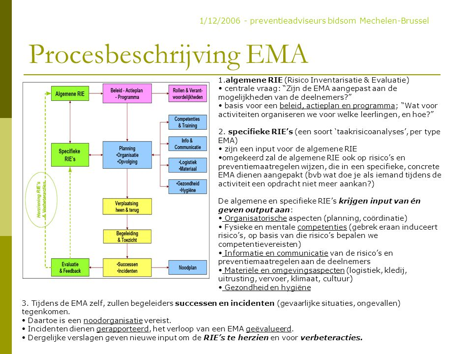 Procesbeschrijving EMA
