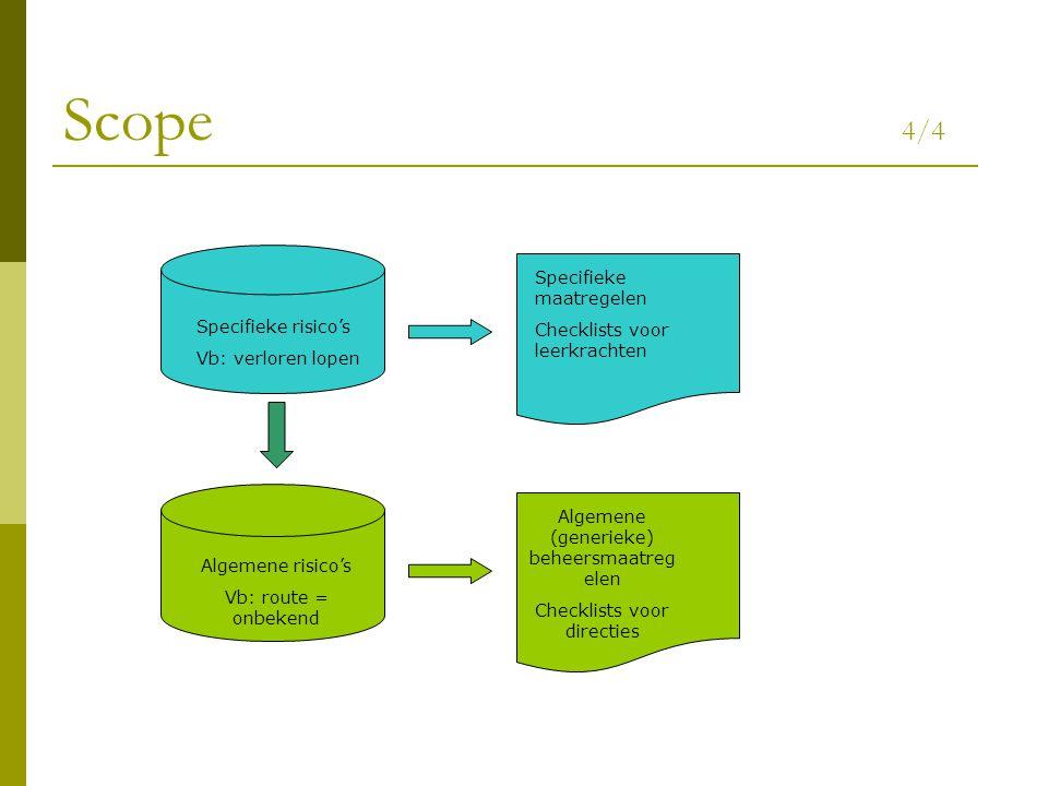 Scope 4/4 Specifieke maatregelen Checklists voor leerkrachten