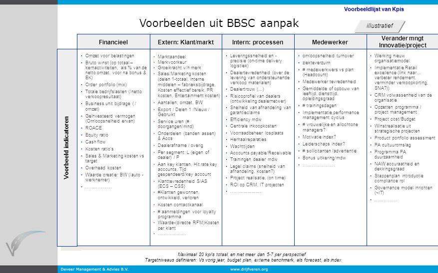 Voorbeelden uit BBSC aanpak