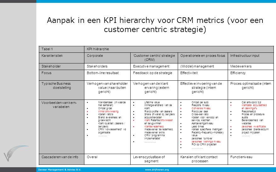 Aanpak in een KPI hierarchy voor CRM metrics (voor een customer centric strategie)