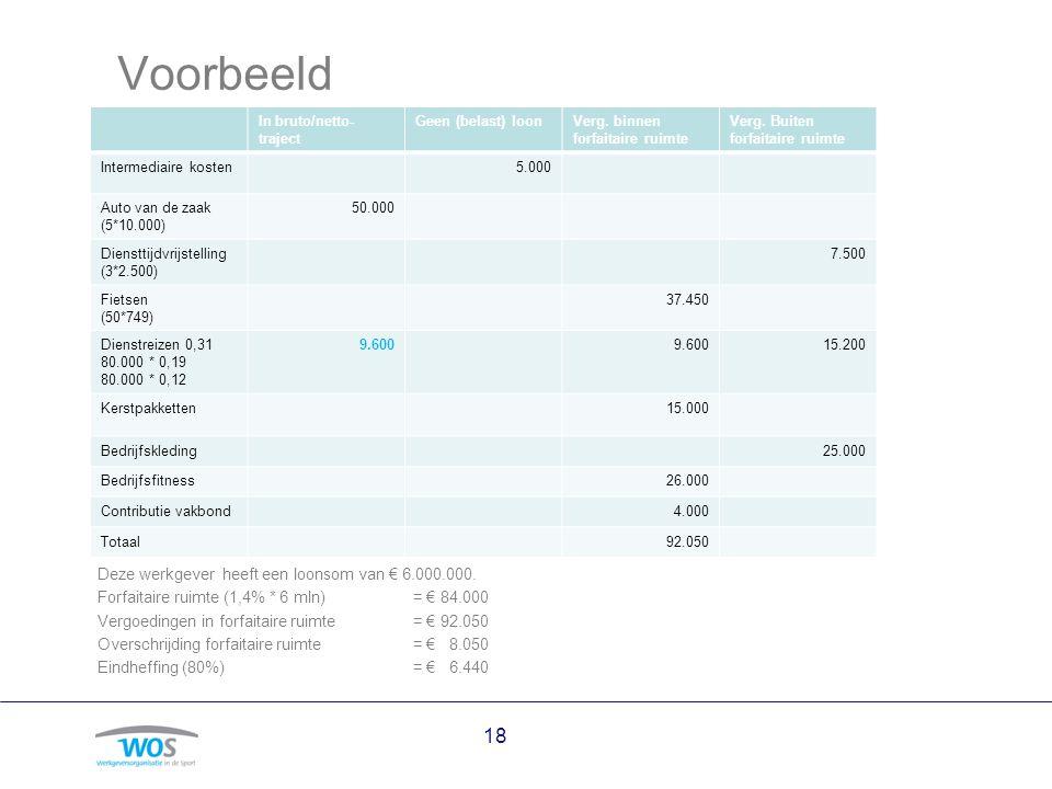 Voorbeeld Deze werkgever heeft een loonsom van € 6.000.000.