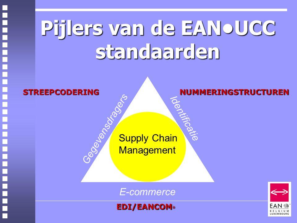 Pijlers van de EAN•UCC standaarden