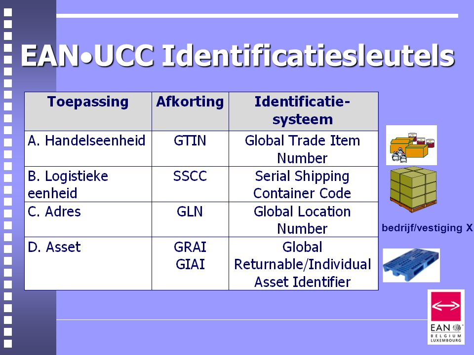 EANUCC Identificatiesleutels